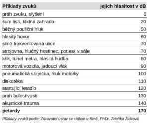 Příklady hlasitosti různých zvuků.